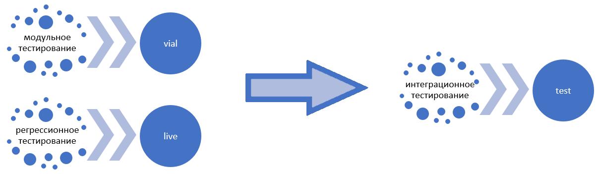 Распределение этапов тестирования между контурами