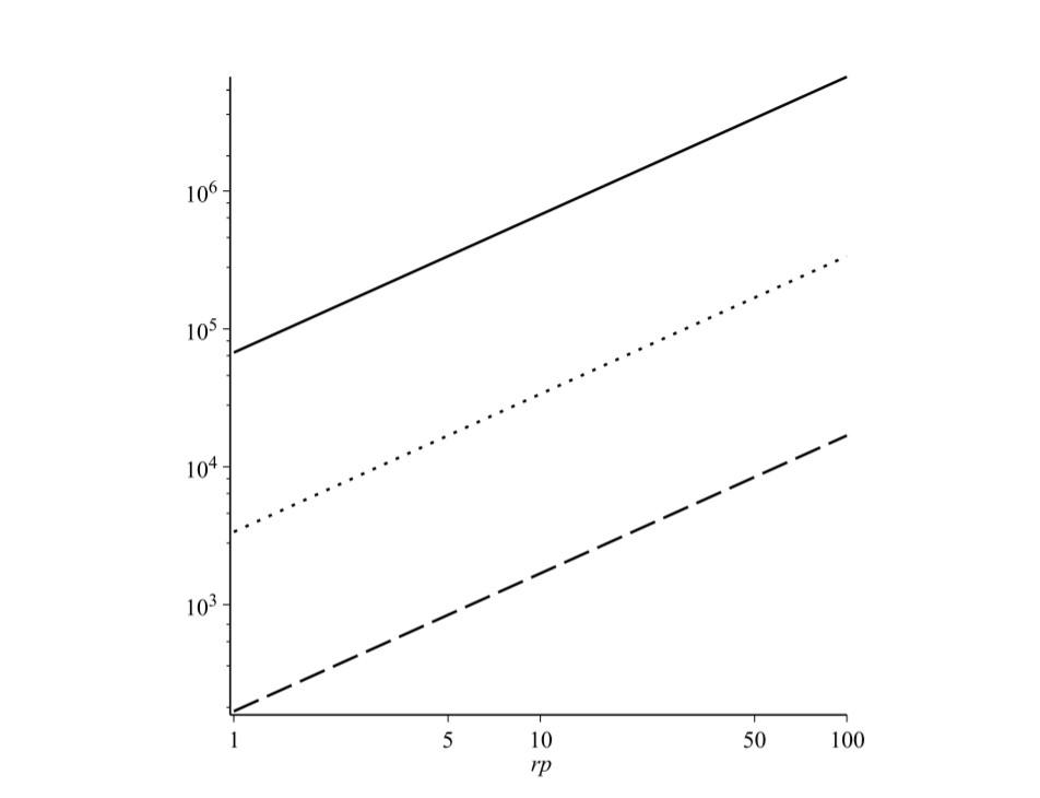 Рис.6: График ограничений на массу (ось ординат, массы Солнца Mс) и радиуса перицентра rp (ось абсцисс, 2GMс) для гипотетической звезды, вращающейся вокруг Sgr A* с обратной стороны червоточины и возмущающей орбиту S2 на нашей стороне. Линии представляют собой ограничения с точностью ускорения S2, равной 410^4 м/с*с, 210^5 м/с*с и 10^6 м/с*с соответственно.