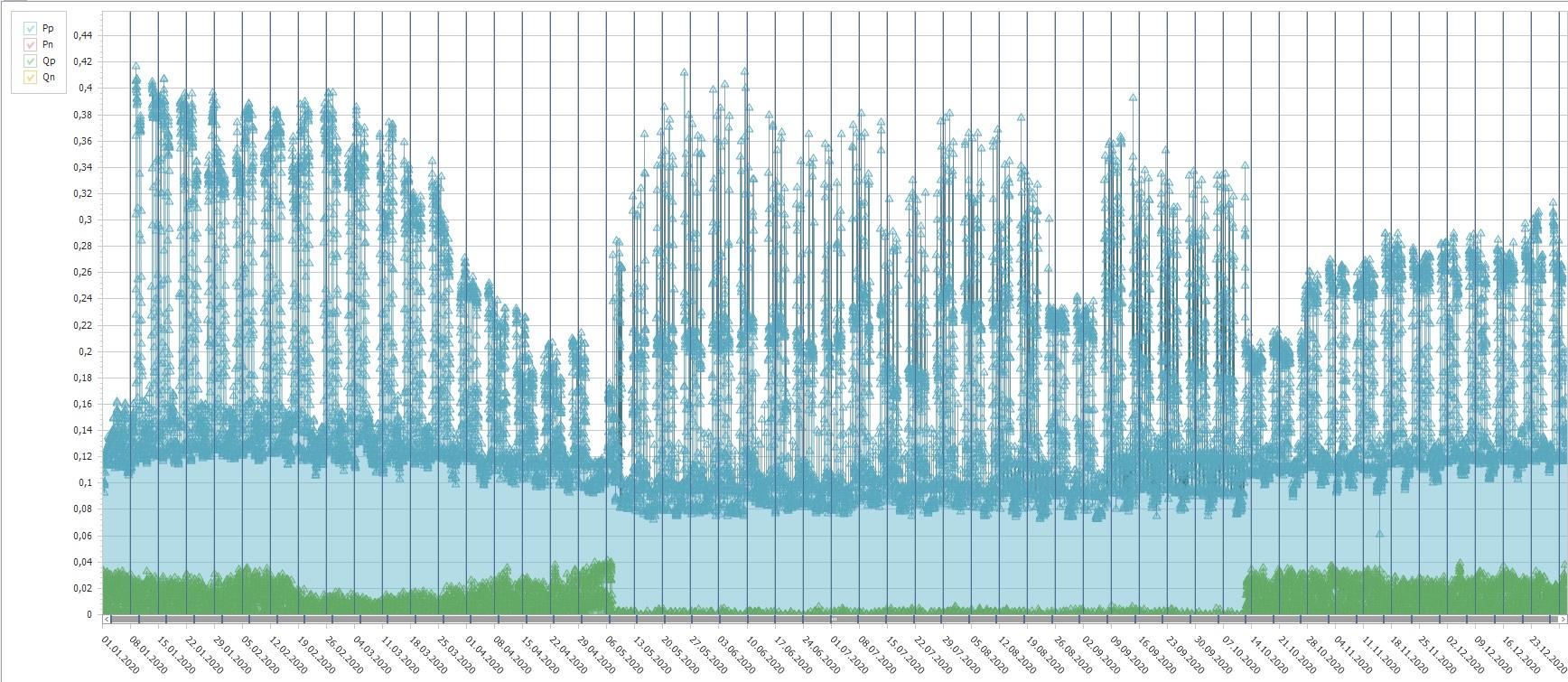 Рис. №5. График потребления электричества бизнес-центром. Чётко видно начало пандемии COVID-19 и удалёнку.