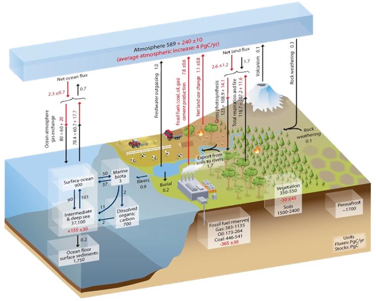 Углеродный баланс (точнее дисбаланс) на планете. IPCC AR5, 2014
