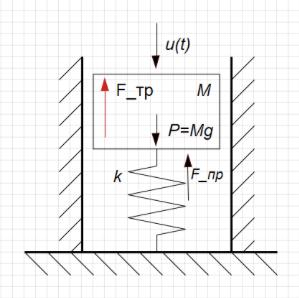 Рисунок 3.4.1. Расчетная схема амортизатора.