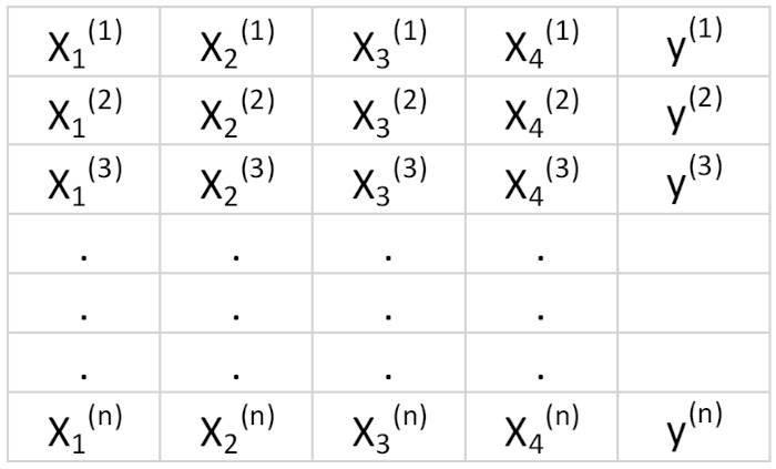 Таблица 3. Матрица признаков с 4 переменными и n наблюдениями. Столбец 5 — целевая переменная (y)