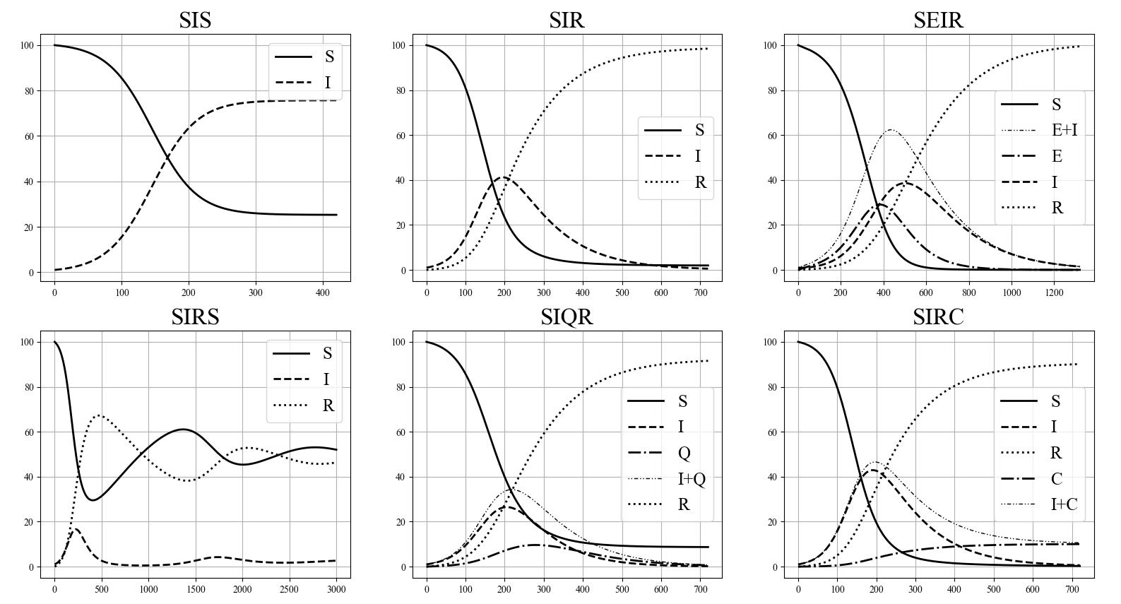 Результаты различных моделей, реализованных с использованием программы