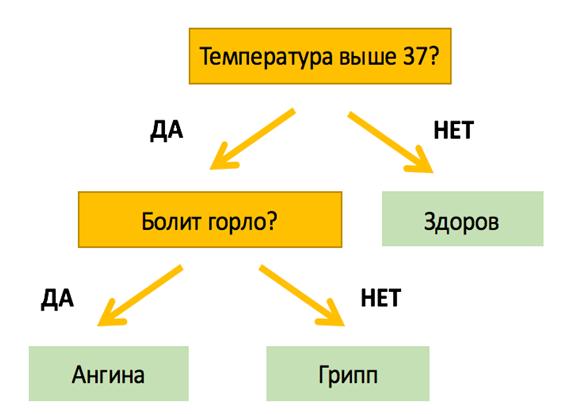 Пример простейшего дерева решений