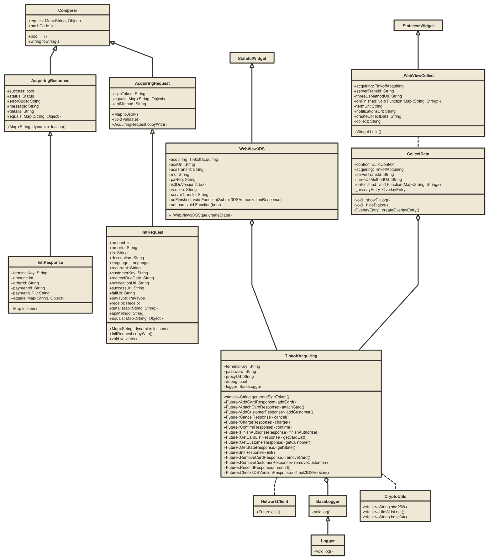 Диаграмма классов ядра библиотеки