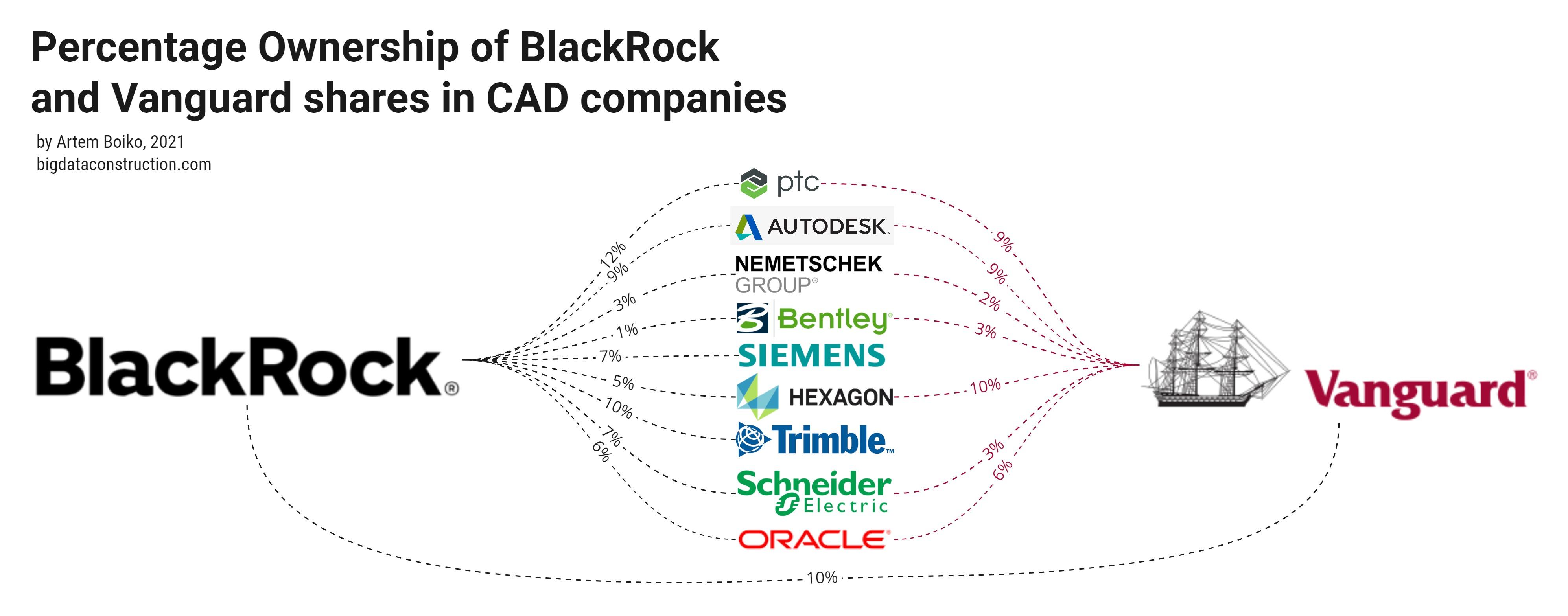 Доля владения акциями BlackRock и Vanguard в компаниях САПР