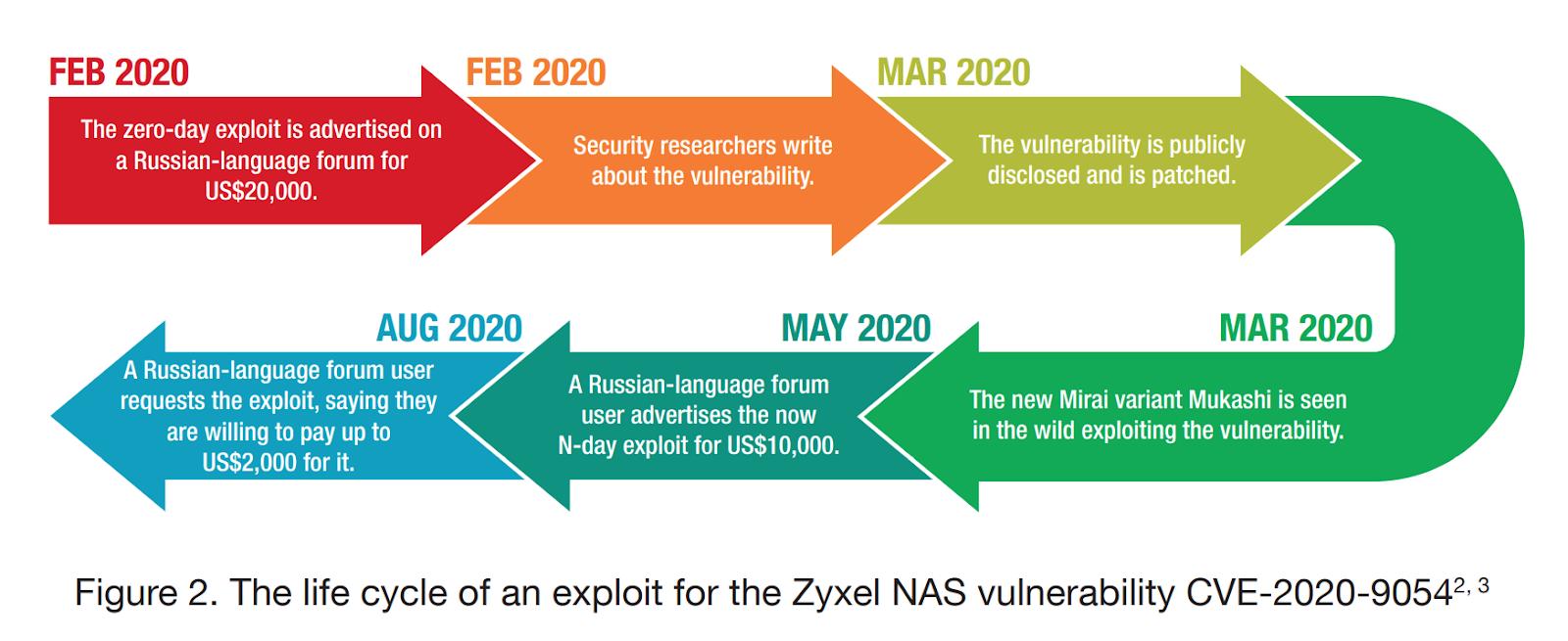Жизненный цикл эксплойта для уязвимости CVE-2020-9054 в Zyxel NAS. Источник: Trend Micro