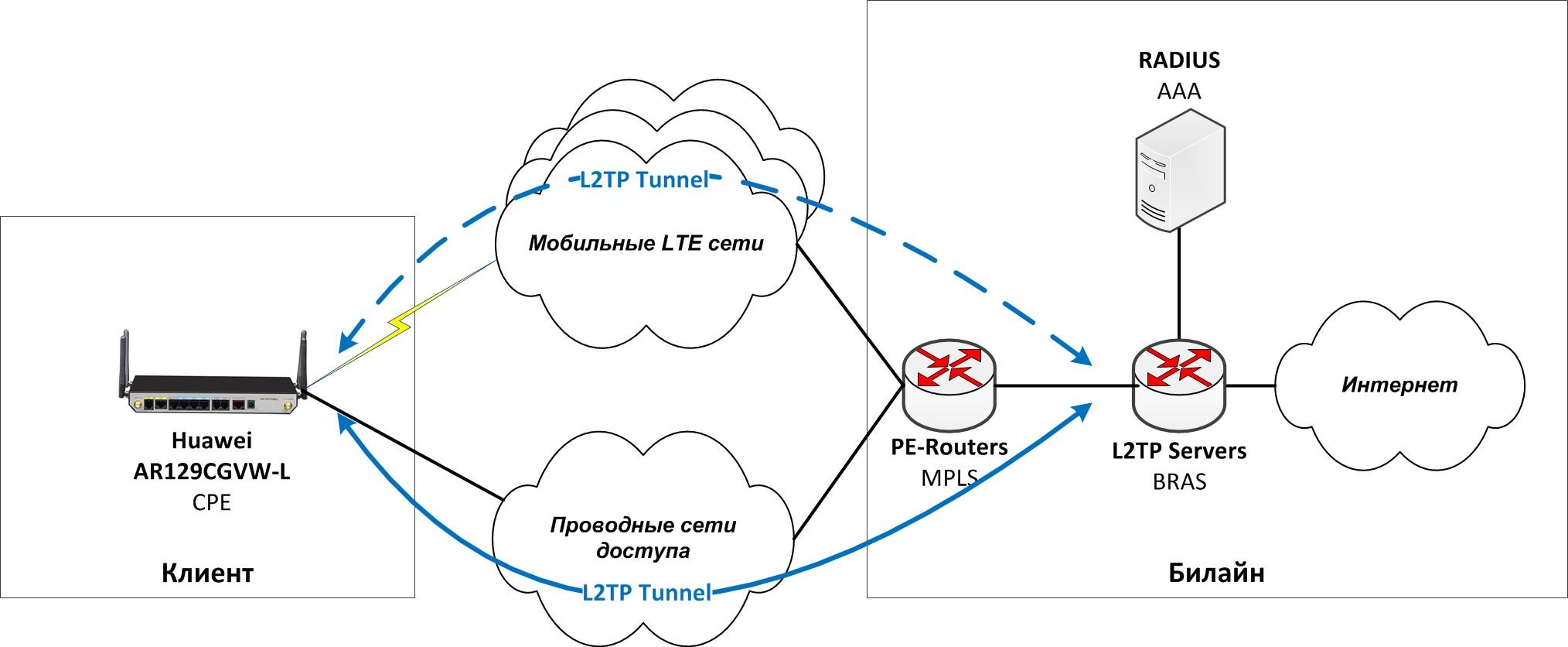 Еще немного про использование VPN в Билайн