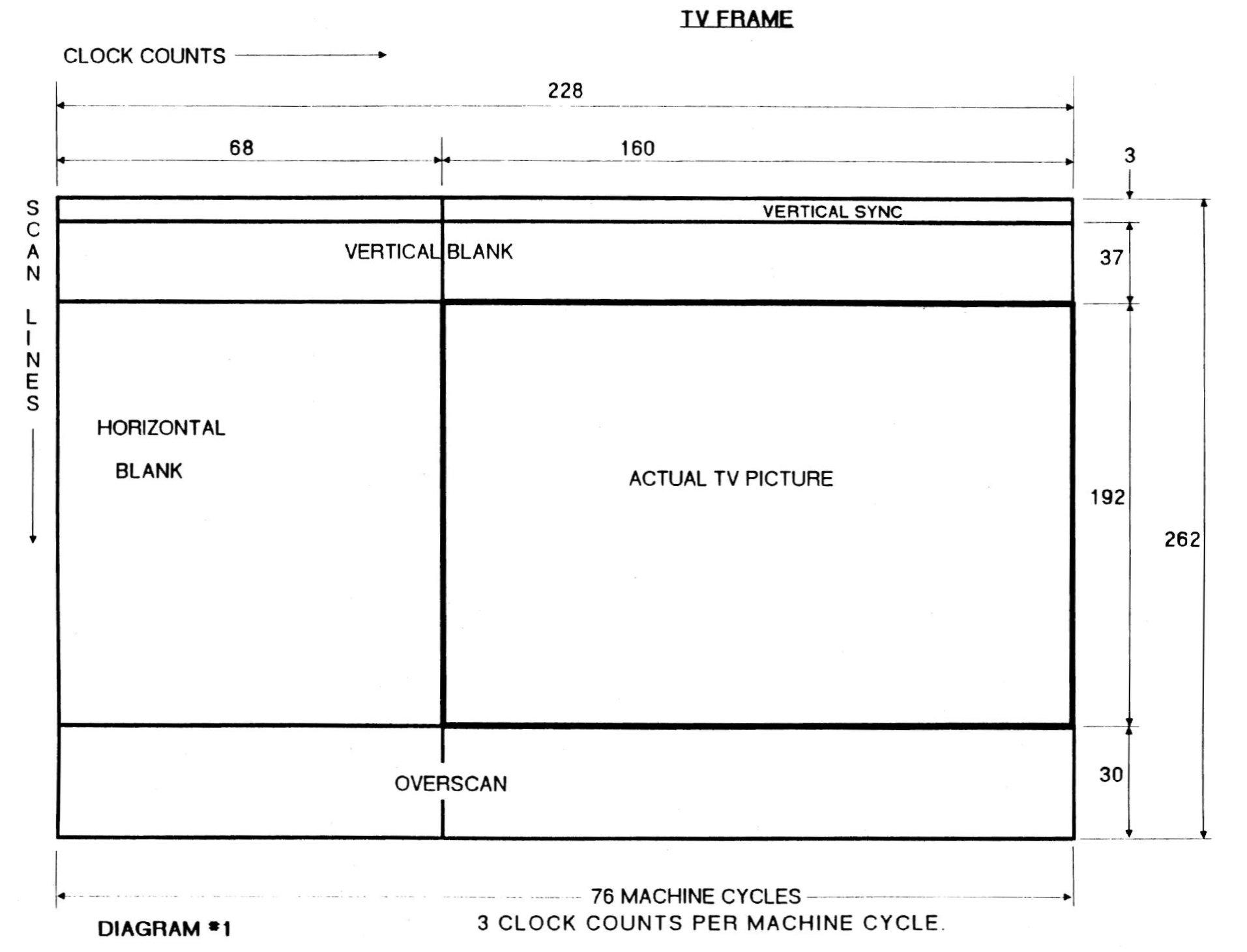 Принцип формирования изображения из Stella Programmers Guide