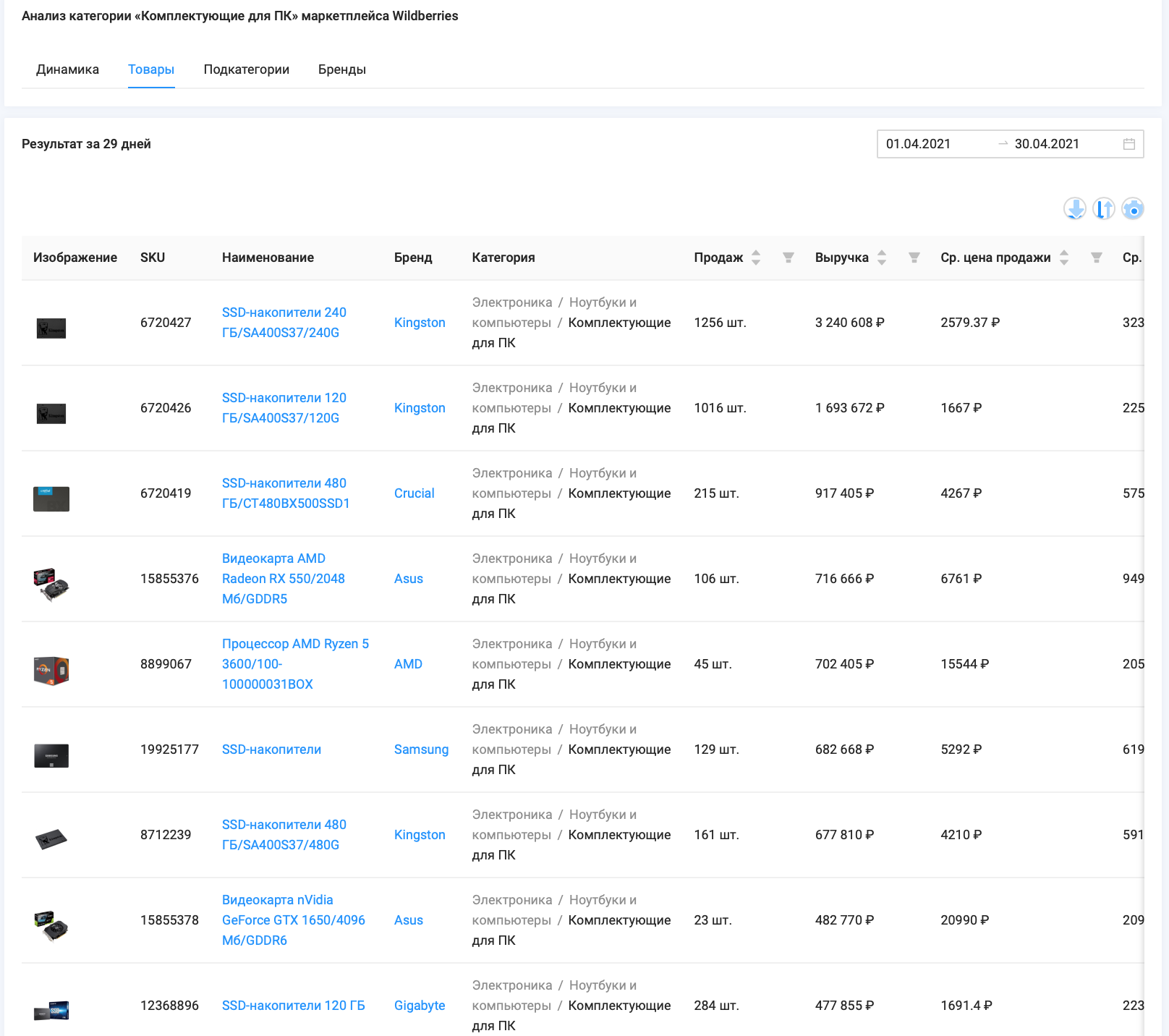 """Список лидеров по объему выручки товаров категории """"Комплектующие для ПК"""" маркетплейса Wildberries, период 1.04 - 30.04.21, данные сервиса аналитики SellerFox"""