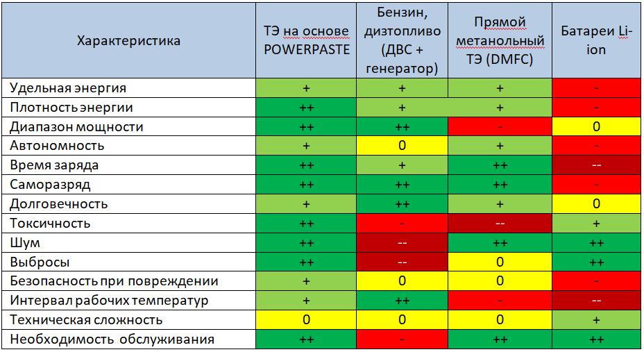 Таблица 1: Ключевые показатели эффективности автономных источников энергии