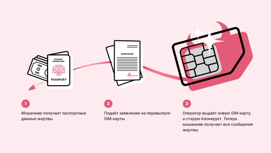 Алгоритм незаконного перевыпуска SIM-картыизображение взято из статьиhttps://vc.ru/group-ib/63983-vishing