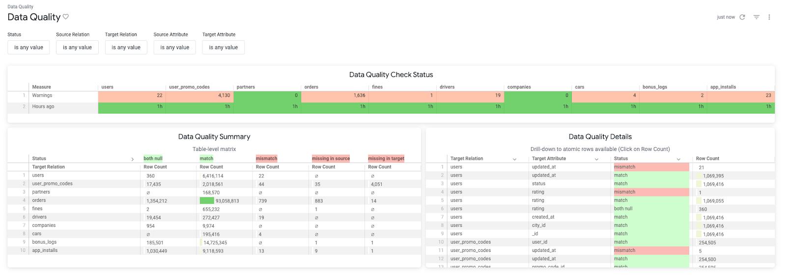 Дашборд статуса Data Quality