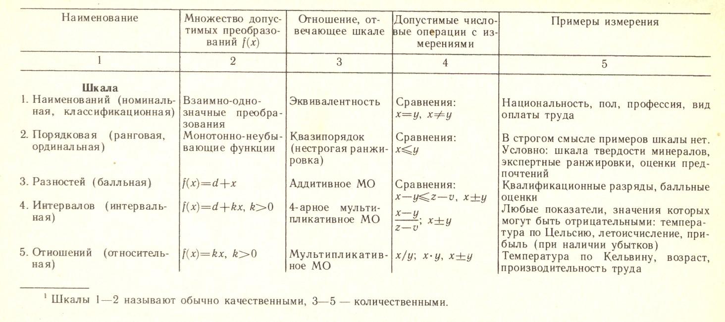 Таблица шкал измерений переменных и отношения (МО - метризованное отношение)
