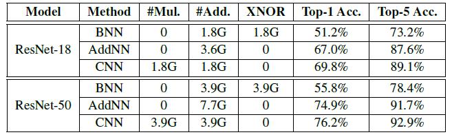 Классификация результатов на наборах данных ImageNet