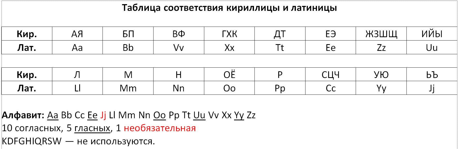 Вариант записи текстов на русском языке с помощью латиницы