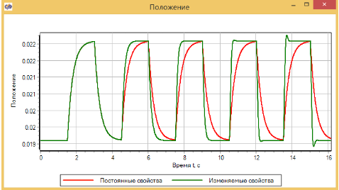 Рисунок 3.4.17 Начальная часть графика