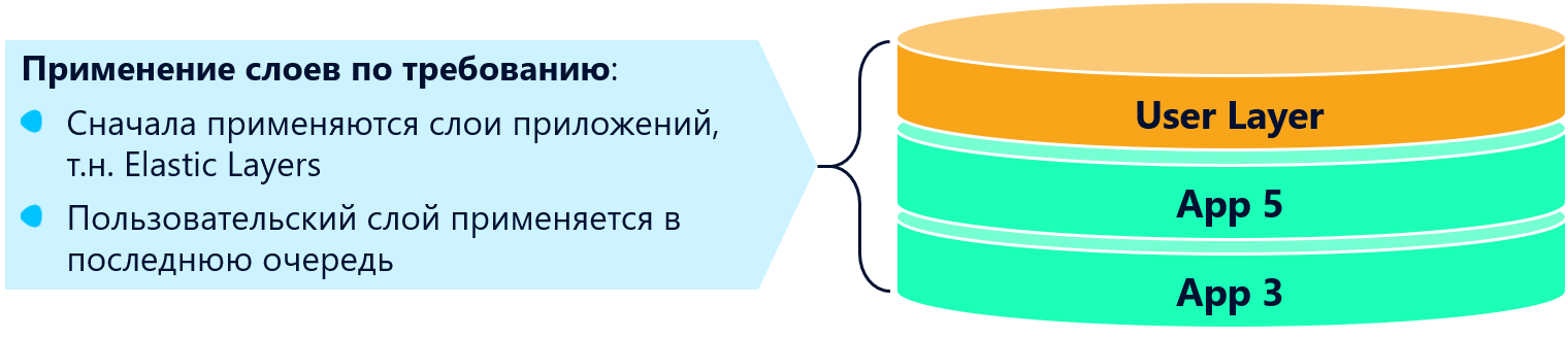 Рис. 3. Графическая схема пользовательских слоев