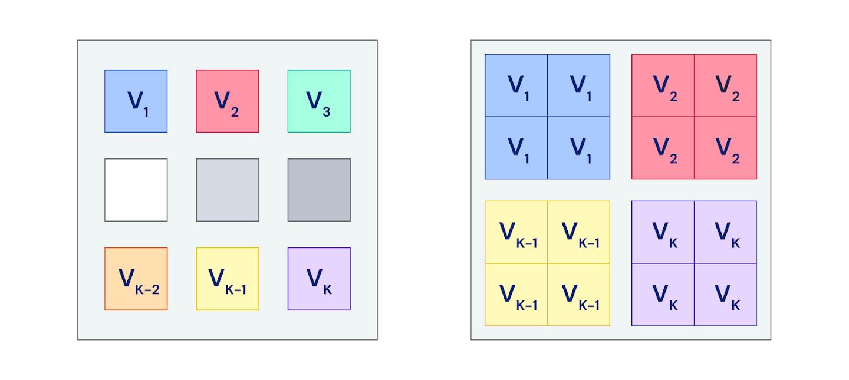 Рис. 5. Каждый цветной квадрат представляет собой отдельное устройство. (L) Каждый игрок живёт и вычисляет обновления на одном устройстве. (R) Каждый игрок копируется на несколько устройств и вычисляет обновления, используя независимые наборы данных; различные обновления затем усредняются, и определяется более надёжное направление обновления