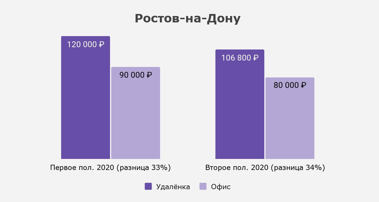 Как изменился разрыв между удалёнкой и офисом в Ростове-на-Дону