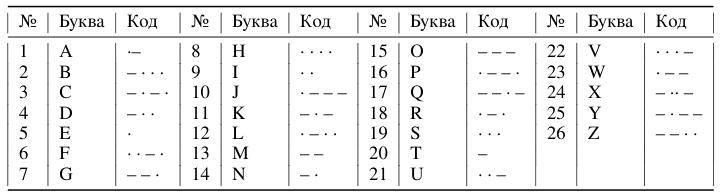 Таблица 1. Азбука Морзе: латинские буквы как знаковые последовательности (тексты)
