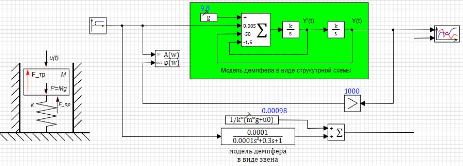 Рисунок 3.4.10 Структурная схема модели демпфера.