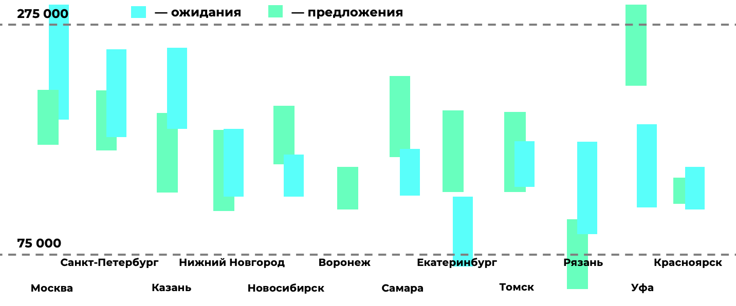 Chart with expected salaries and offers from companies. Blue columns are expectations, green ones are offers.