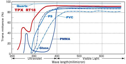Рис. 7. Quartz — кварцевое стекло, TPX — полиметилпентен, Glass — оконное стекло, PS — полистирол, PVC — поливинилхлорид, PMMA — полиметилметакрилат (оргстекло). Источник:  http://www.goodfellow.com/larger-quantities/polymers/tpx-characteristics/
