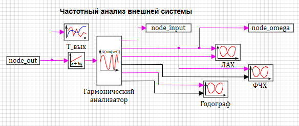 Рисунок 3.3.16 Модель частотного анализа внешней системы.