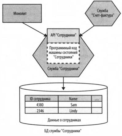 Рис. 2 - Использование API «Сотрудники»  для выявления контура службы «Сотрудники», которая должна быть выделена из монолита.