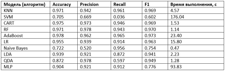 Результаты оценки качества десяти классификаторов