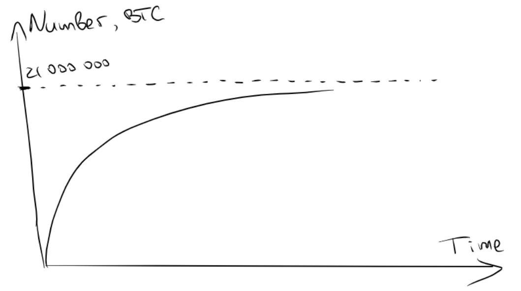 Зависимость количества биткоинов в сети от  времени