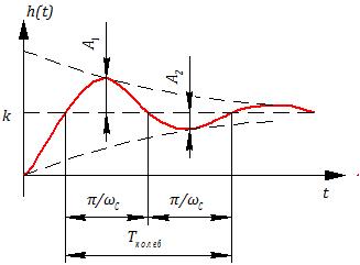 Рисунок 3.5.9 Переходная функция колебательного звена (при 0 < β < 1)