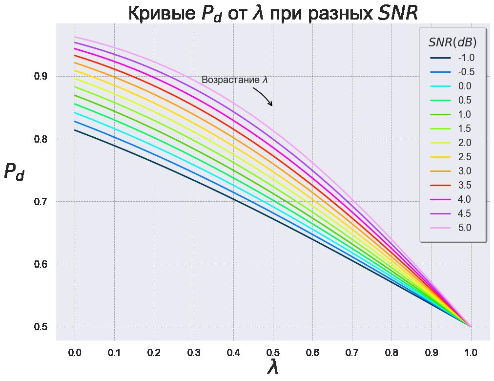 Рис. 8 Кривые зависимости P_d от λ при различных значениях SNR