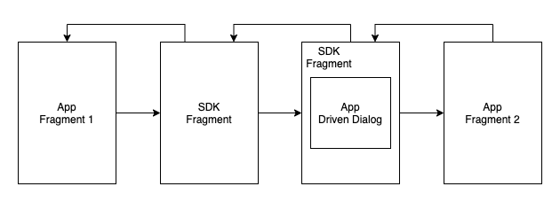 No-Activity SDK на Фрагментах