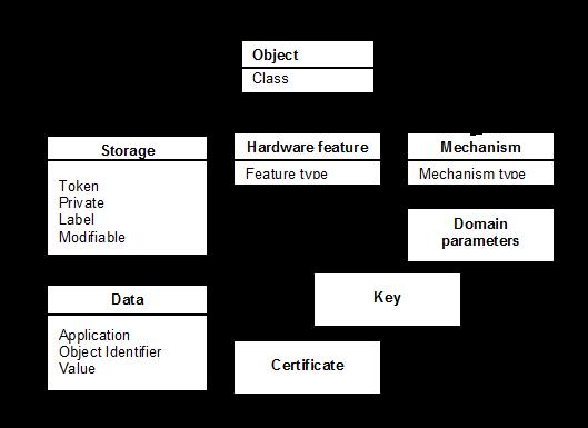 Иерархия PKCS#11 объектов