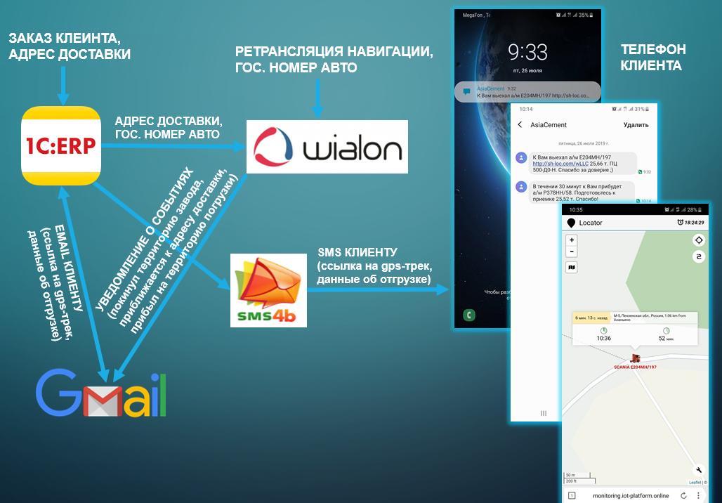 Схема интеграции сервисов и данных для SMS-уведомлений клиентов о статусе доставки продукции