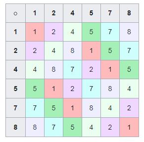 Подмножество ведического квадрата составляющее ведический квадрат, в десятичной системе счисления.