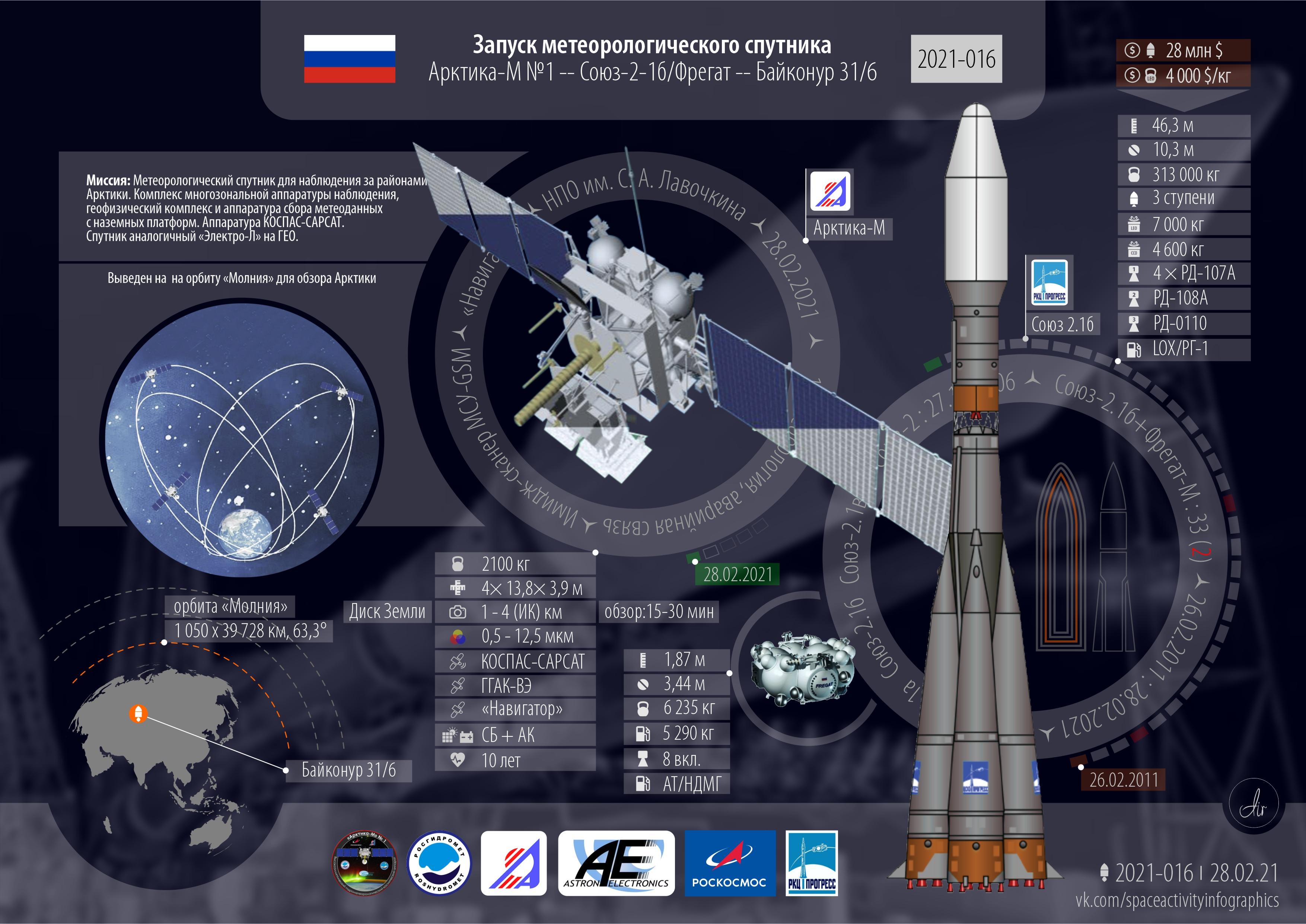 Союз 2.1б/Фрегат | Арктика М1.