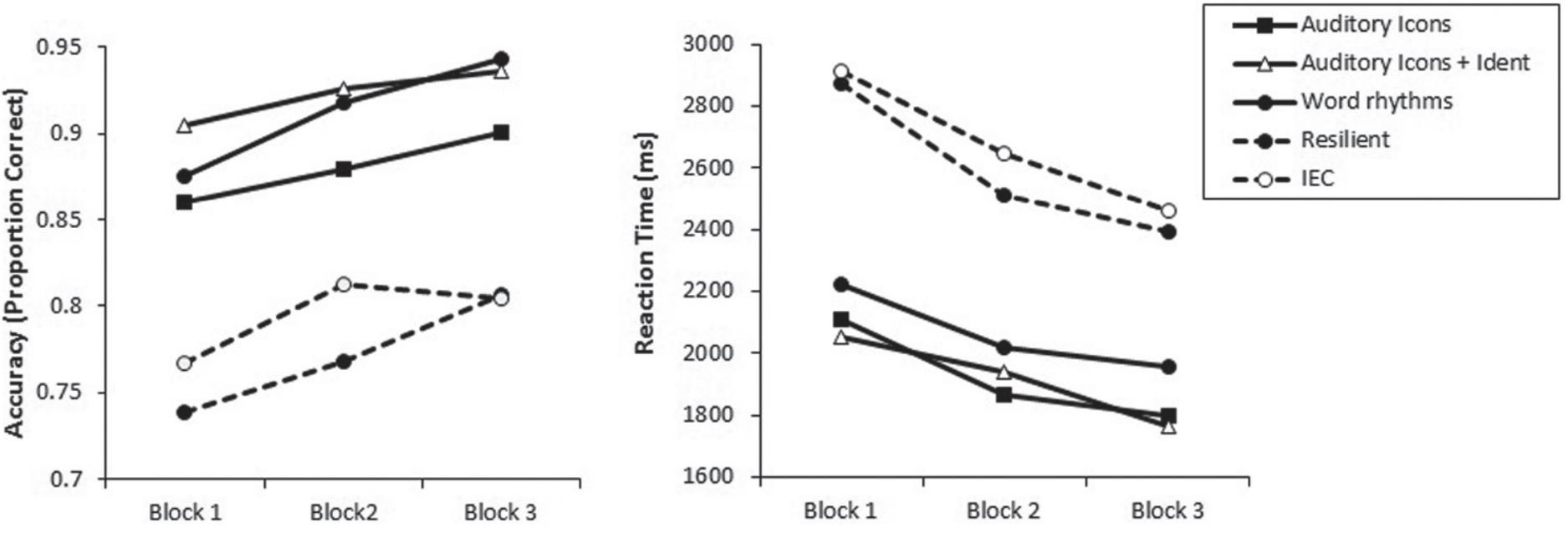 Слева — процент правильно распознанных звуков, справа —время реакции в зависимости от набора звуков