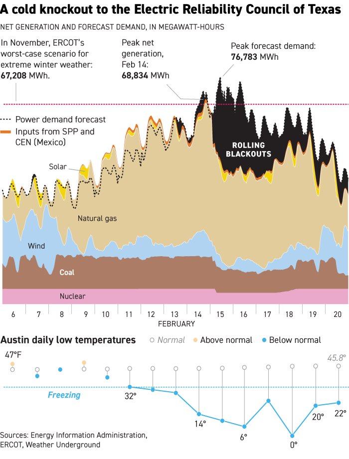 Потребление и производство электроэнергии в Техасе в дни блэкаута