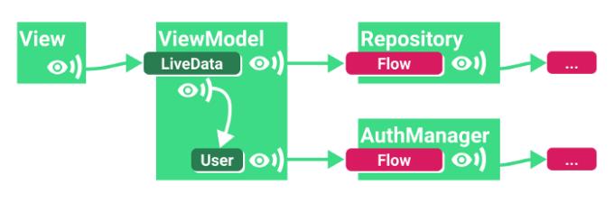 Наблюдение за потоком с параметрами (LiveData)