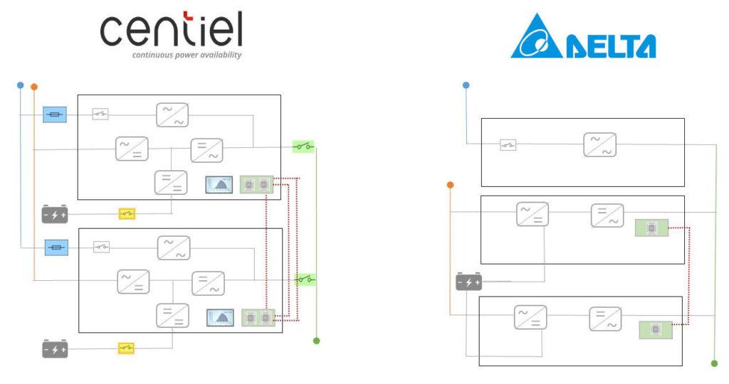 Сравнение стоек модульных ИБП «Cumuluspower» (Centiel)и «DPH» (Delta)