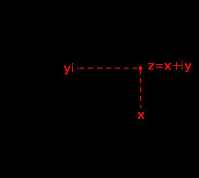 Комплексные числа. Источник: Wikimedia Commons