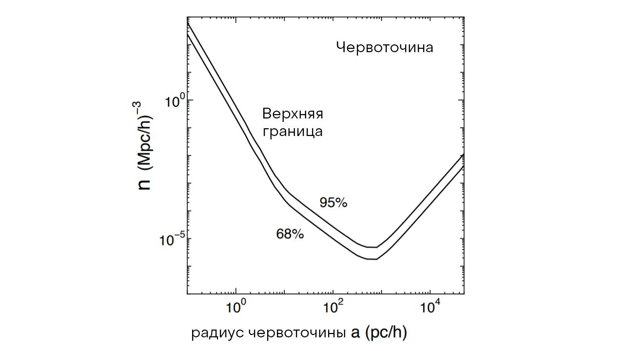 Рис.4: Верхние границы доверительных вероятностей для плотности числа червоточин Эллиса во Вселенной (68% и 95%). Данные поиска квазаров Слоановского цифрового обзора. По оси абсцисс: радиус горла червоточины в единицах парсек/h, где h — масштабный коэффициент Хаббла. Иллюстрация взята из [55].