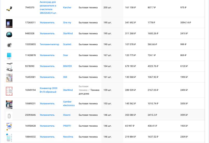 "Анализ категории ""Климатическая техника"" маркетплейса Wildberries, период с 19.04 - 19.05.2021, данные сервиса аналитики SellerFox"
