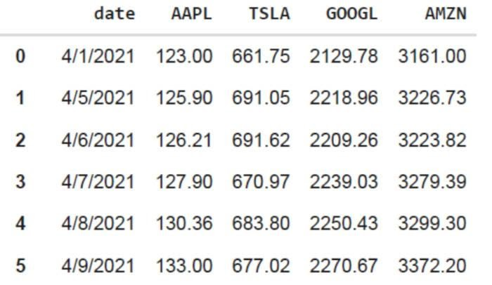 Таблица 1. Цены на акции за первые 16 дней апреля 2021 года.