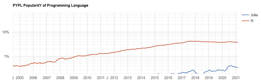 Сопоставление популярности языков R и Julia по данным рейтинга PYPL https://pypl.github.io/PYPL.html