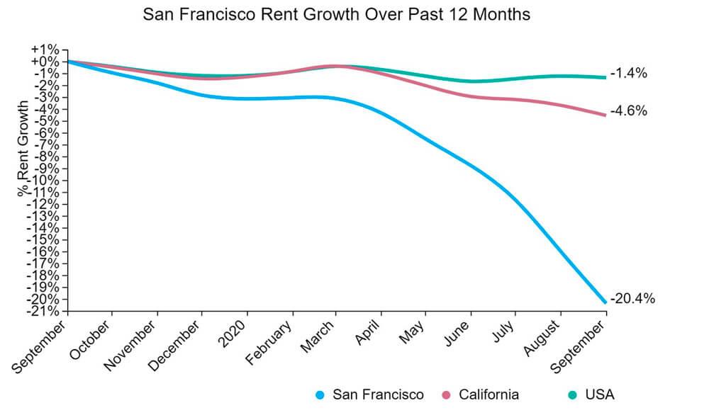 Как разработчики бегут из Сан-Франциско — IT-МИР. ПОМОЩЬ В IT-МИРЕ 2021