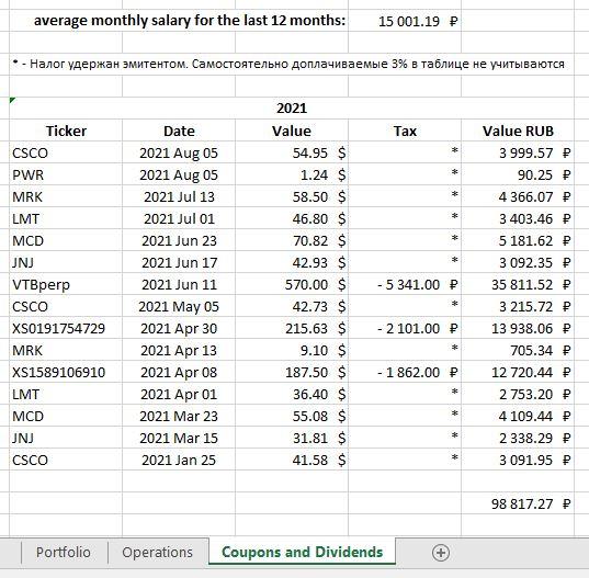 На скриншоте поместился только текущий год, а в таблице у меня справа ещё 2020, 2019 и 2018